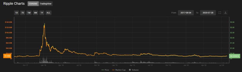 Bitcoin Einstiegskurs