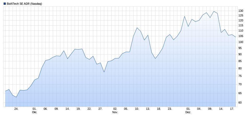 Biontech Chart