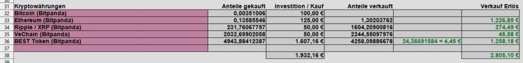Käufe und Verkäufe Kryptowährungen im Januar 2021