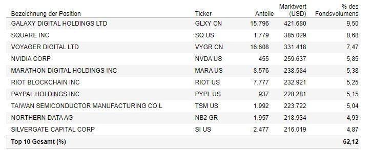 VanEck Digital Assets ETF - Top 10 Positionen