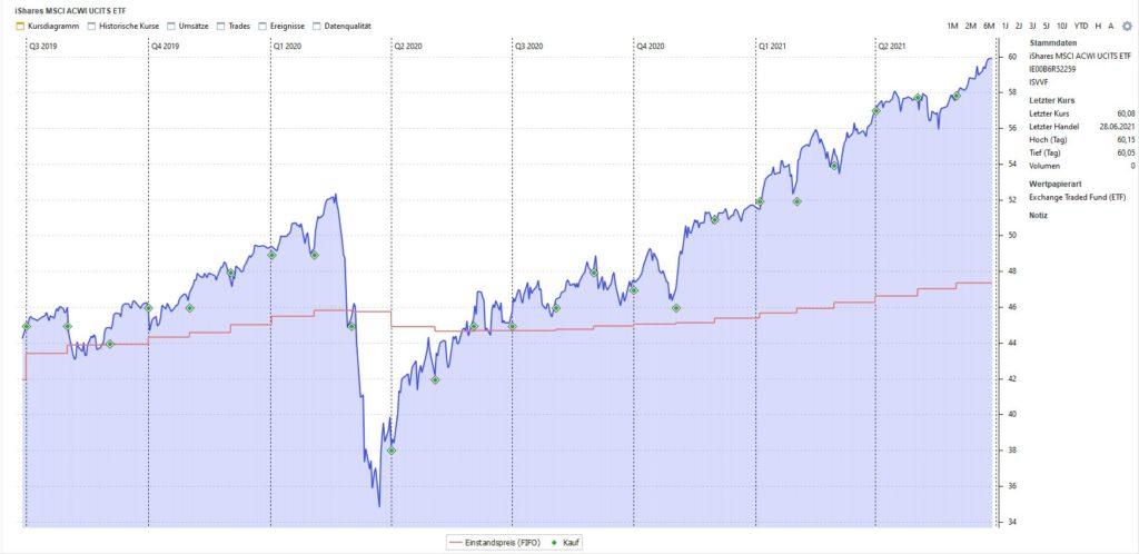 Chart Entwicklung ETF Sparplan