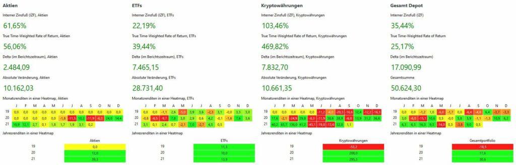 Depot Performance bis August 2021