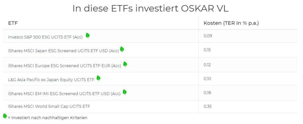 Oskar VL ETFs